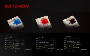 Gateron RGBスイッチ