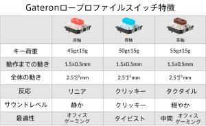 Keychron K1